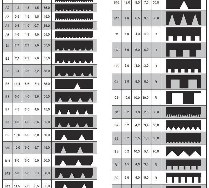 Как выбрать зубчатый шпатель таблица